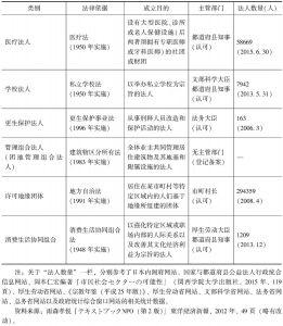 表1 日本法人型NPO的制度分类-续表