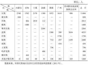 表2-1 调查样本的具体分布