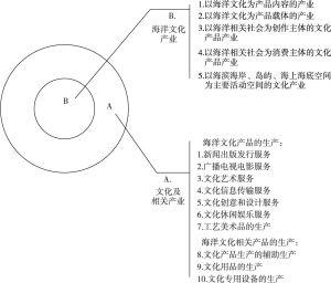 图1 海洋文化产业和文化及相关产业内涵边界图