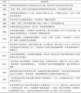 表1 中国刺参产业发展大事记