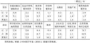 表2 2015年服务业分行业单位从业人员构成