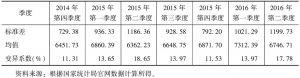 表1 东北三省城镇居民人均可支配收入变异系数