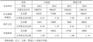 表4 东北地区吉林、黑龙江两省乡镇一般公共支出情况-续表