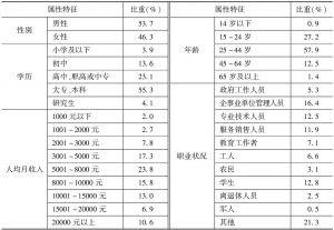 表4 2015年福建省国内游客基本属性特征