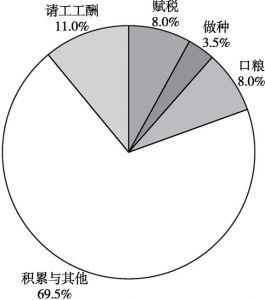 图3-11(3) 1949年之前,琚二行家(土财主)农产品(谷物)的分配比例