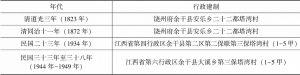 表6-1 1949年前塔湾村的建制沿革