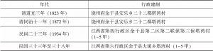 表1-3 1949年前塔湾村的建制沿革