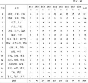 表3-2 2008年至2016年中国知网有关鄱阳湖生态经济区的研究文献分布