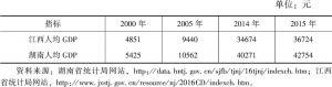 表3-3 江西与湖南的人均GDP比较