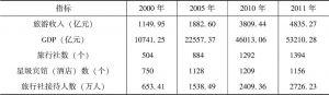 表3-4 广东GDP与旅游企业发展关系