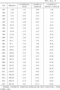 表5-9 1991~2015年江西省旅游产业发展相关数据