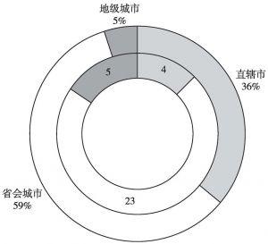 图4 2016届中国顶级医院100强在直辖市、省会城市和地级城市的分布
