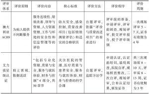 表2 第三方医院评审体系的框架流程-续表