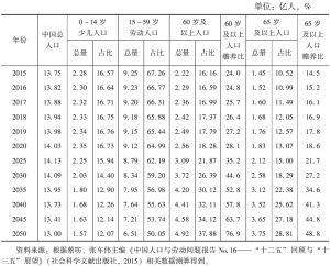 表5 中国人口年龄结构变化趋势