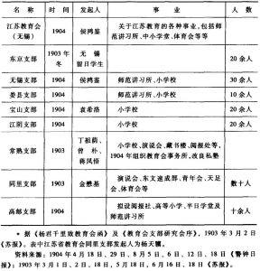 表1 1905年前的江苏教育会及其分会<superscript>*</superscript>