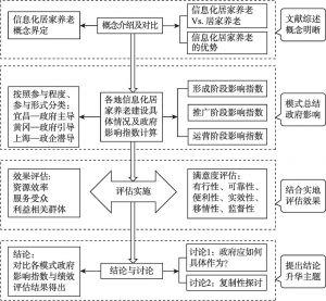 图1 研究技术路线