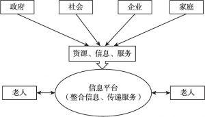 图2 信息化居家养老服务逻辑