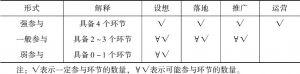 表3 按照参与周期长短定位政府参与程度