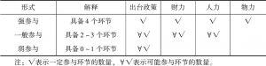 表4 按照参与形式数量定位政府参与强度
