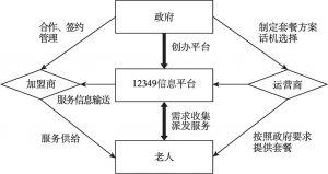 图4 宜昌市伍家岗区养老服务信息平台参与主体关系