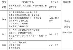 表6 宜昌伍家岗区居家养老信息化项目建设政府参与具体表现