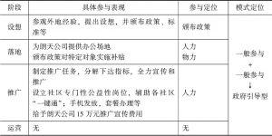 表7 黄冈市居家养老信息化项目建设政府参与具体表现