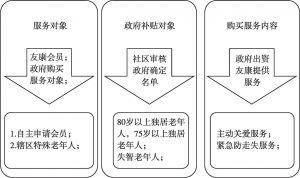 图9 徐汇区信息化居家养老服务对象基本情况