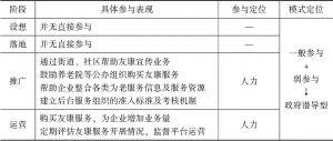 表8 上海徐汇区居家养老信息化项目建设政府参与具体表现