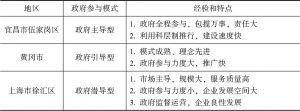 表9 三地不同的政府参与模式的经验和特点