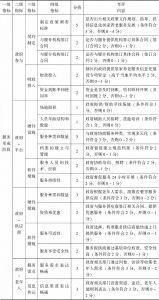 表10 服务形成阶段政府参与影响评价方案