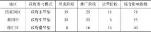 表13 各地政府参与影响指数计算结果