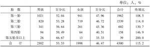 表3 样本单位分胎次孩子的性别比例与性别比