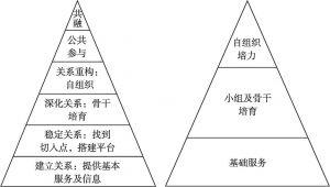 图2 工作逻辑与策略手法