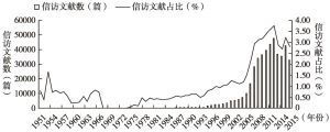 图1 中国知网数据库中信访文献的发展趋势(1951~2015年)