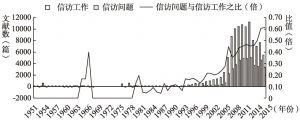 图2 信访文献中工作取向与问题取向的消长趋势(1951~2015年)