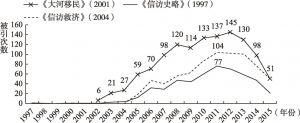 图3 中国知网数据库中三种信访学术研究文献的被引情况