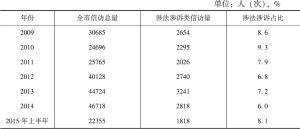 表1 A市信访局统计的2009~2015年上半年的信访数据