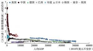 图10-17 样本国家人均GDP与碳排放强度之间的变化趋势