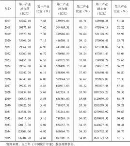 表2-12 全国2017~2035年三次产业增加值与比重预测值
