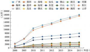 图4-4 广东各城市经济规模形成的三个层级