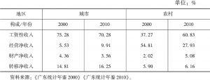 表8-1 城乡居民的收入构成变化