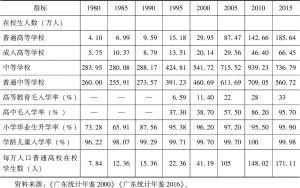 表8-4 教育人口的历年变化