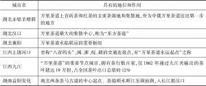 表1 中俄万里茶道在长江中游地区的重要节点城市