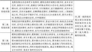 表1 桂林地区传统村落名录