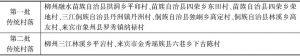 表2 桂中地区传统村落名录