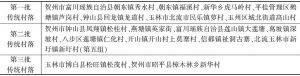 表3 桂东地区传统村落名录