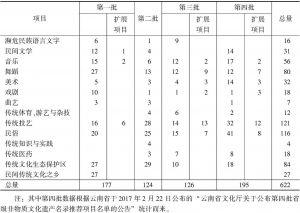 表5 云南省四批省级非物质文化遗产项目分类统计