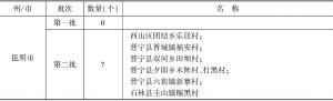 表1 云南省四州市传统村落名录(部分)
