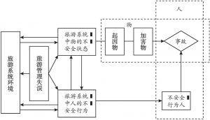 图8-9 乡村旅游安全事故发生机理模型