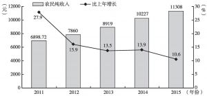 图11 2011~2015年开阳县农民纯收入及增长速度